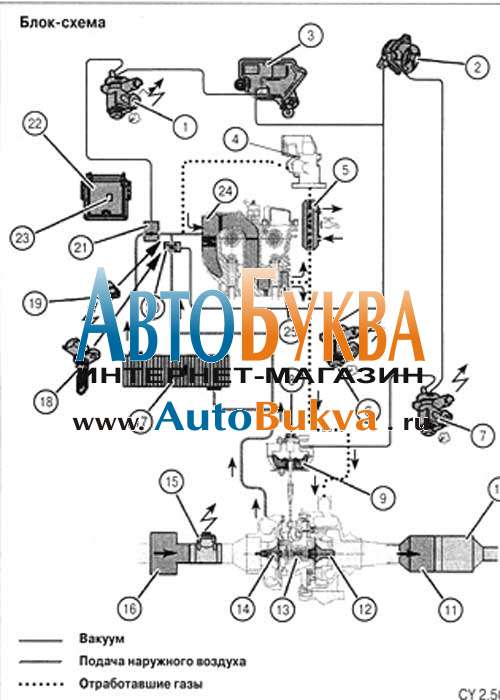 Fiat scudo двигатель xud9